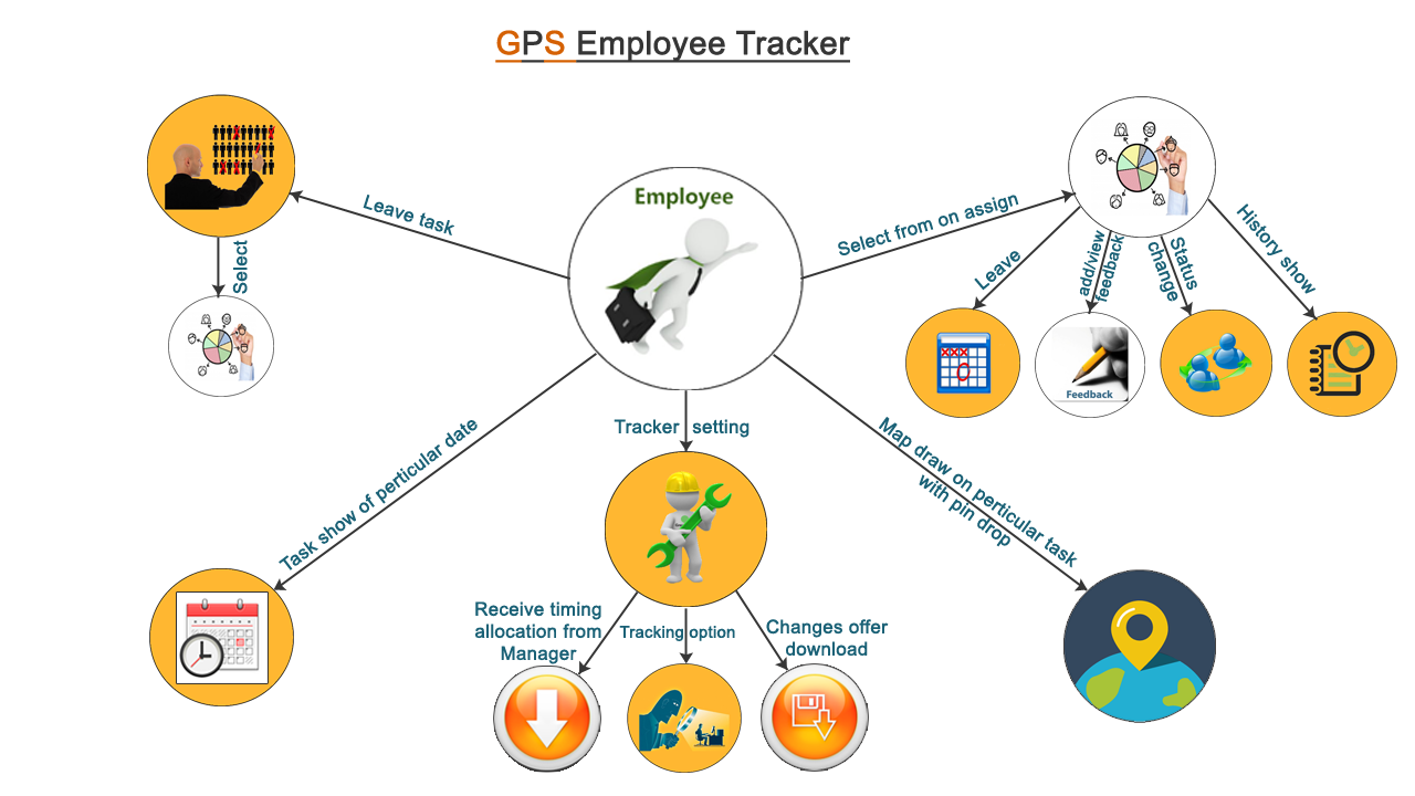 home of employee tracking system ahmedabad gujarat india